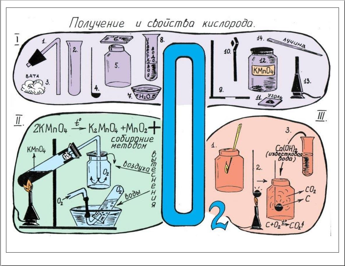 Реакция фосфора с кислородом схема реакции