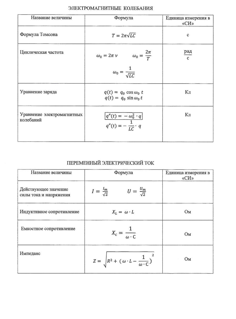 Оптика формулы шпаргалка 11 класс